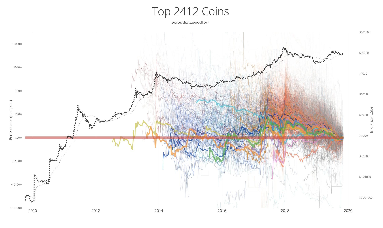 bitcoin vs altcoin diagram)